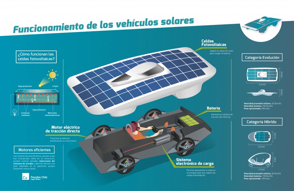 La Carrera Solar Atacama es presentada en Antofagasta