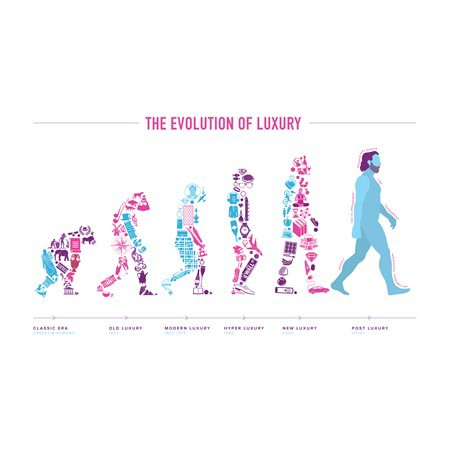 The Evolution of Luxury - Infographic