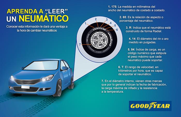 ¿Sabes cómo leer un neumático?